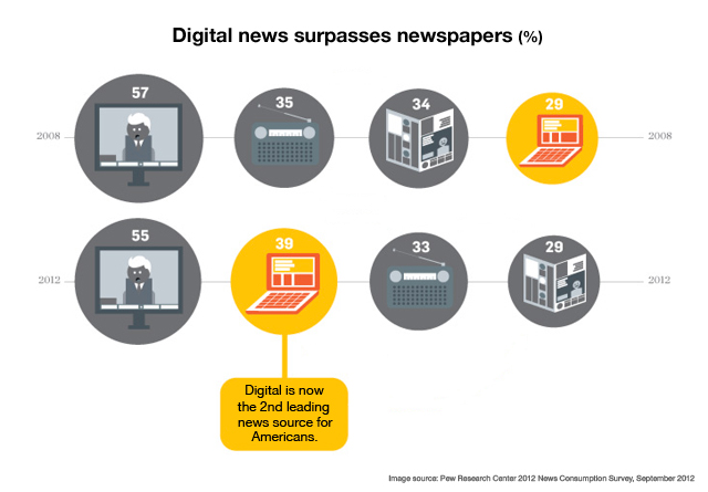 Digital is 2nd leading news source for Americans